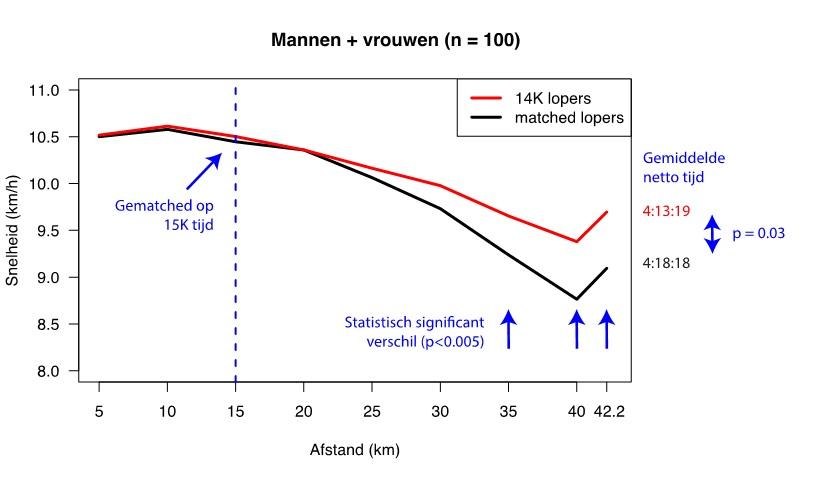 14 km n=100